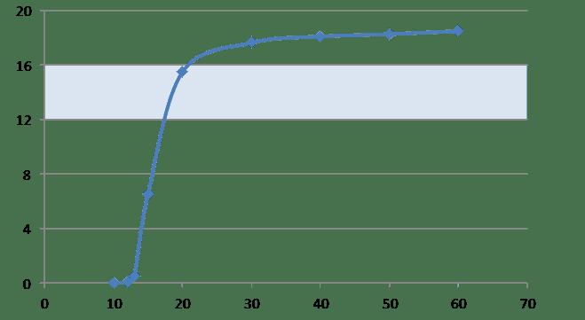 plexus-strength-build-up chart