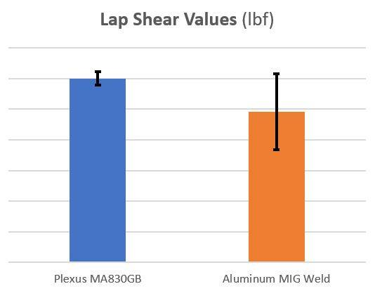 Comparison of adhesive strength vs welding