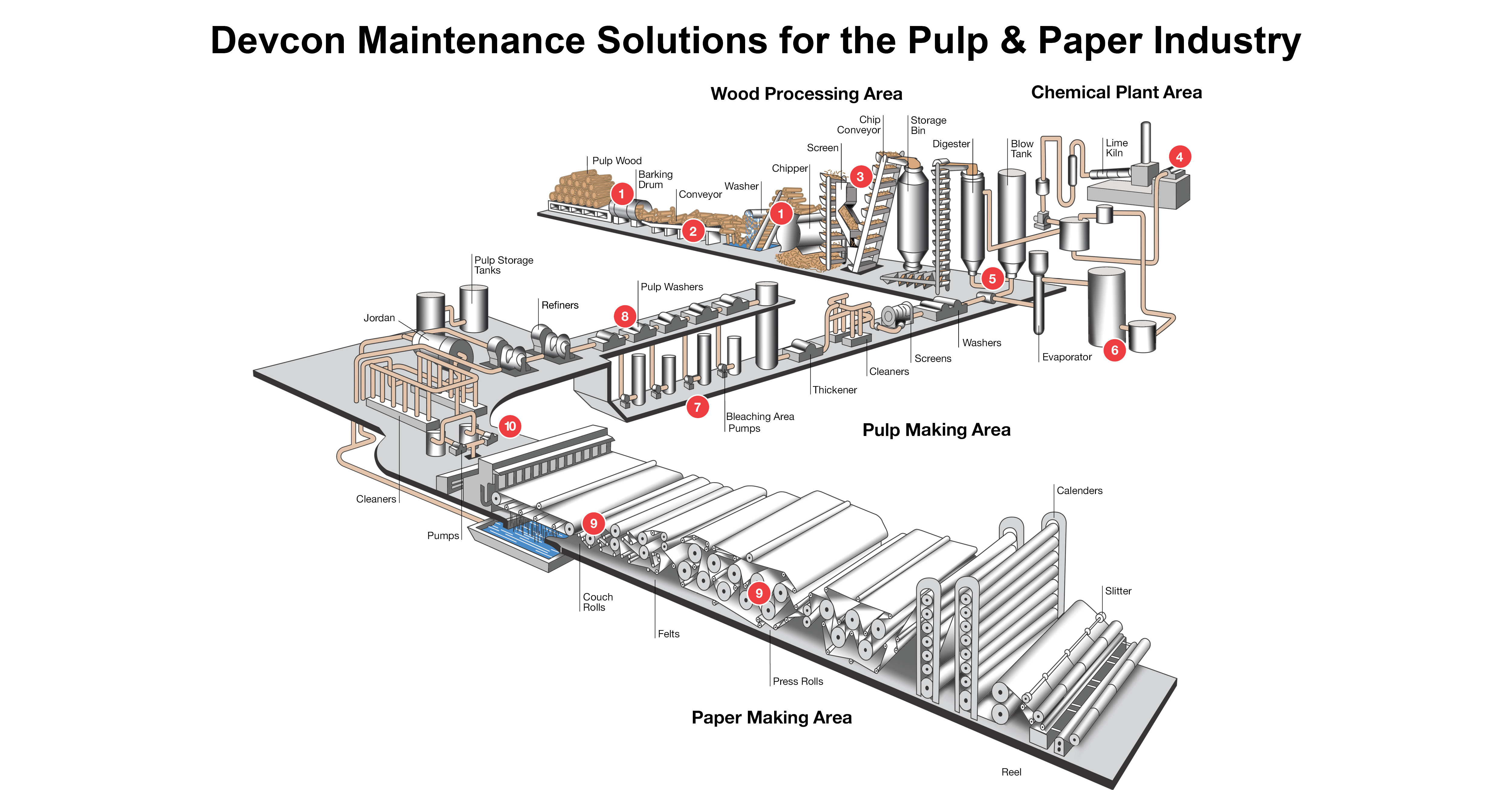 Pulp & Paper process image Linkedin final V3.jpg