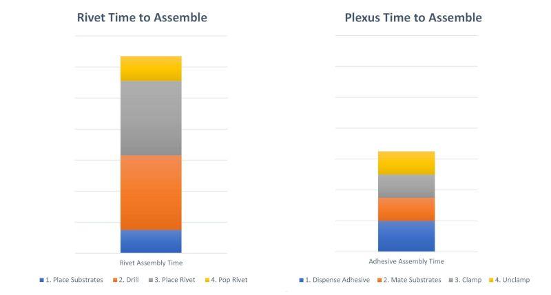 rivets vs plexus bonding